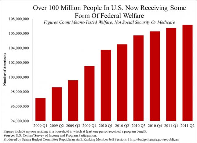federal-welfare-chart